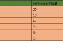 2019幼升小:你家孩子能通过面试?广州市60所公办小学面试题汇总