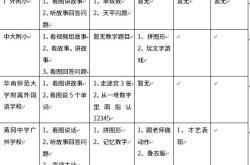 从广州5所牛气民办小学面试题目看2019幼升小?#19981;?#32771;什么(秘籍)