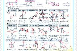 高级教师物理笔记!堪称最牛、最简物理笔记!(高中物理?#20064;?#26412;)