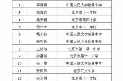 2018年第35届全国中学生物理竞赛一等奖公布!最新汇总名单!
