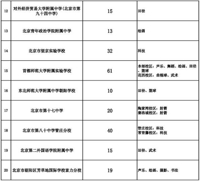 重磅|2018朝阳小升初最新政策来袭,途径之一确定!